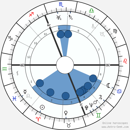 Mario Castelnuovo-Tedesco wikipedia, horoscope, astrology, instagram