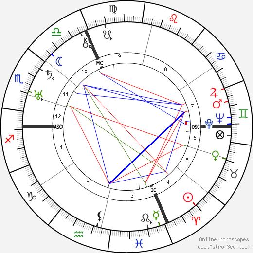 Мишель Симон Michel Simon день рождения гороскоп, Michel Simon Натальная карта онлайн