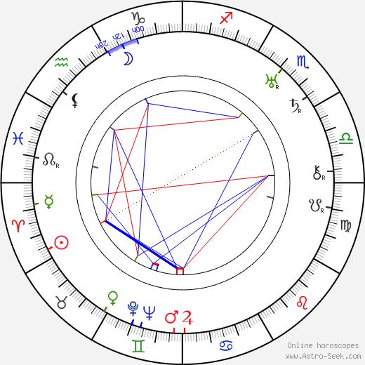 Mollie King birth chart, Mollie King astro natal horoscope, astrology