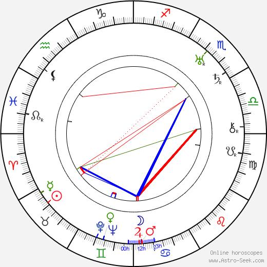 Nanny Westerlund astro natal birth chart, Nanny Westerlund horoscope, astrology