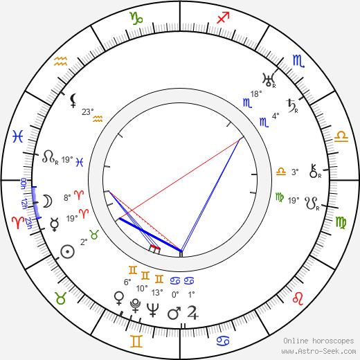 Ngaio Marsh birth chart, biography, wikipedia 2019, 2020
