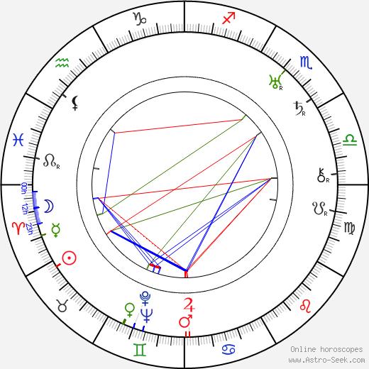 Ngaio Marsh birth chart, Ngaio Marsh astro natal horoscope, astrology