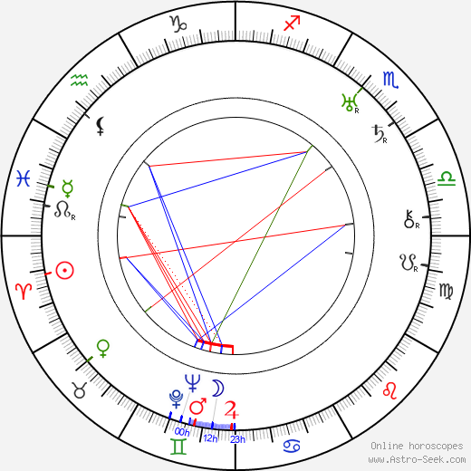 Paul Richter astro natal birth chart, Paul Richter horoscope, astrology