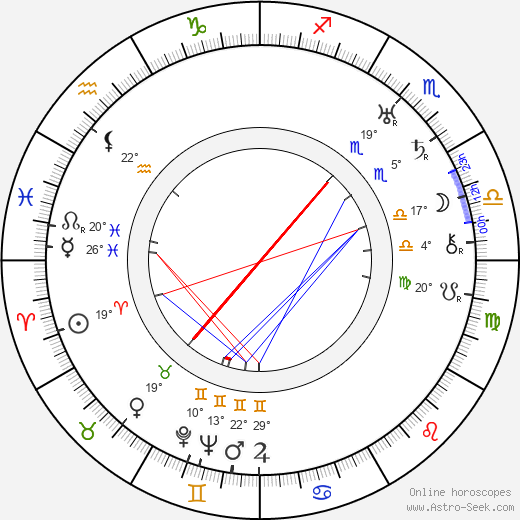 Rafael Roos birth chart, biography, wikipedia 2019, 2020