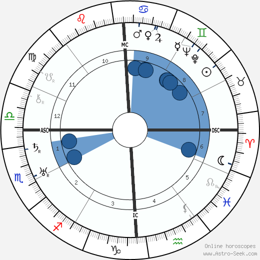 Albert Hay Malotte wikipedia, horoscope, astrology, instagram
