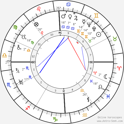 Albert Hay Malotte birth chart, biography, wikipedia 2019, 2020