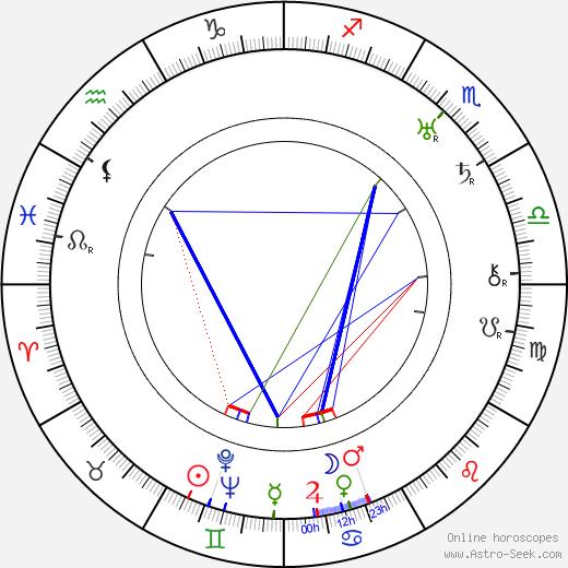 Anna Melíšková astro natal birth chart, Anna Melíšková horoscope, astrology