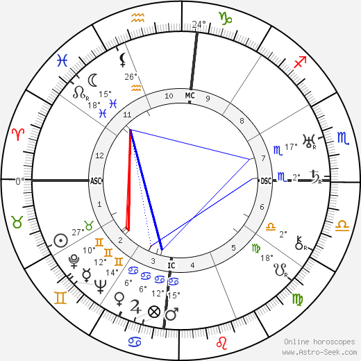 Augusto César Sandino birth chart, biography, wikipedia 2019, 2020
