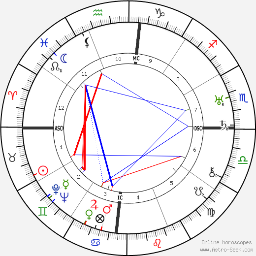 Augusto César Sandino astro natal birth chart, Augusto César Sandino horoscope, astrology