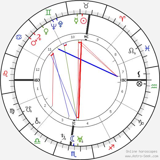 Bishop Fulton John Sheen tema natale, oroscopo, Bishop Fulton John Sheen oroscopi gratuiti, astrologia