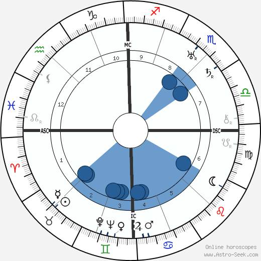 Gabriel Chevallier wikipedia, horoscope, astrology, instagram