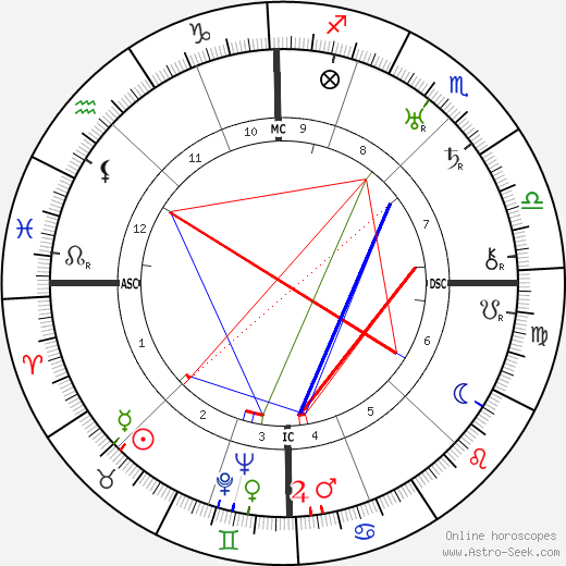 Gabriel Chevallier tema natale, oroscopo, Gabriel Chevallier oroscopi gratuiti, astrologia