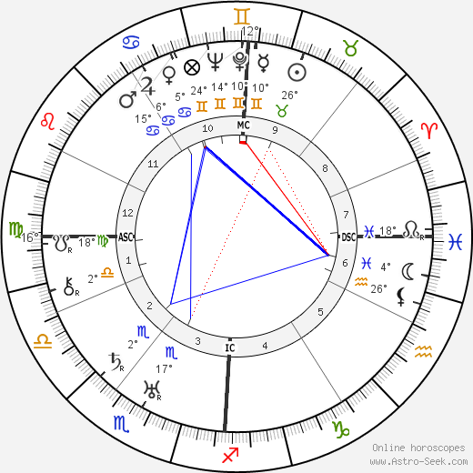 Gaylord Hauser birth chart, biography, wikipedia 2019, 2020