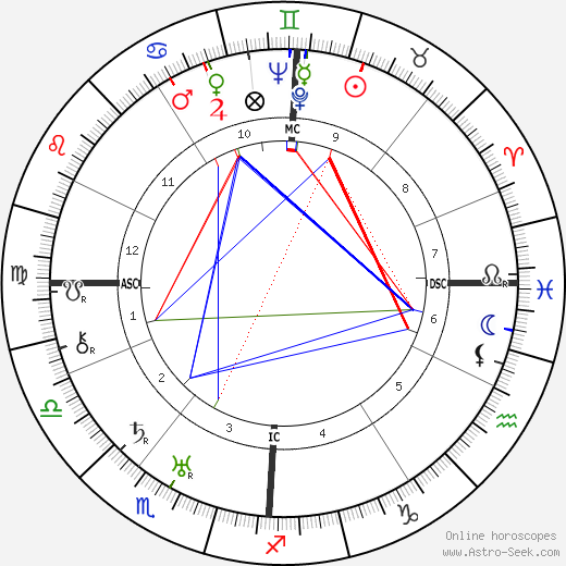 Gaylord Hauser birth chart, Gaylord Hauser astro natal horoscope, astrology