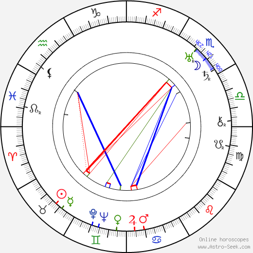 Georg Muche birth chart, Georg Muche astro natal horoscope, astrology