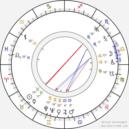 Helena Zarembina birth chart, biography, wikipedia 2019, 2020