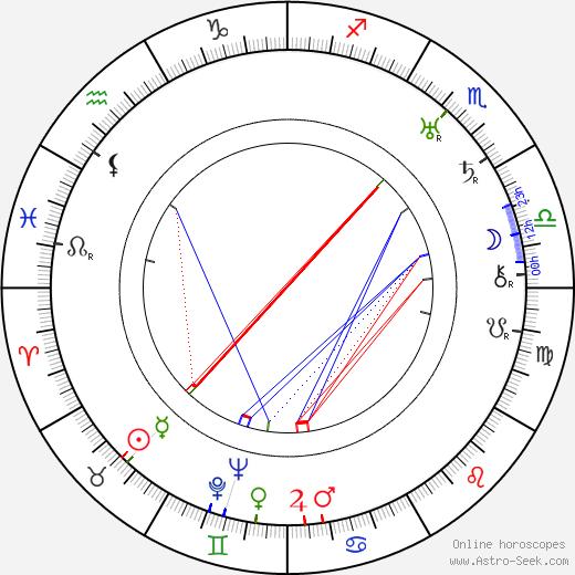 Helena Zarembina birth chart, Helena Zarembina astro natal horoscope, astrology
