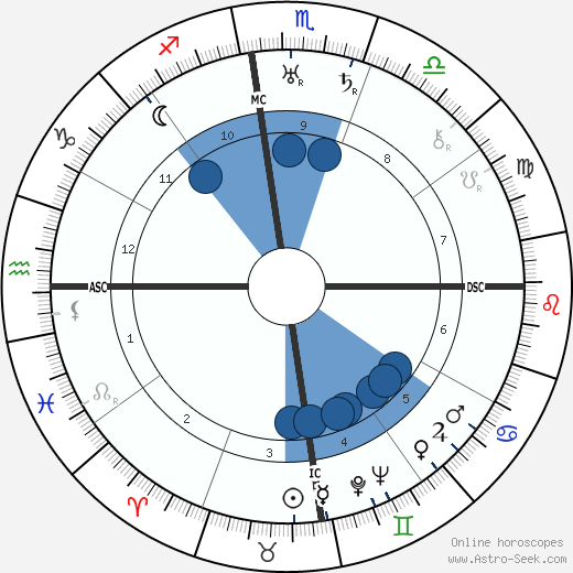 Online horoscope by date of birth