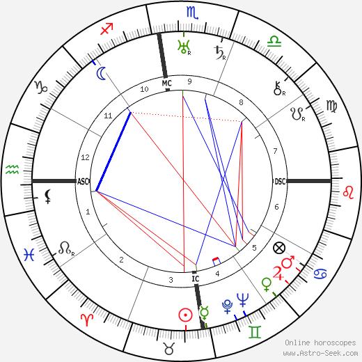 Jiddu Krishnamurti Birth Chart Horoscope, Date of Birth, Astro