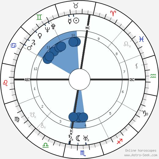 Jose Gomez Ortega wikipedia, horoscope, astrology, instagram