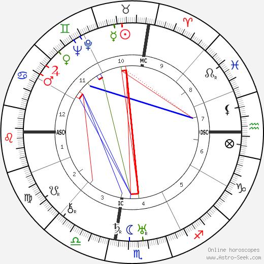 Jose Gomez Ortega tema natale, oroscopo, Jose Gomez Ortega oroscopi gratuiti, astrologia
