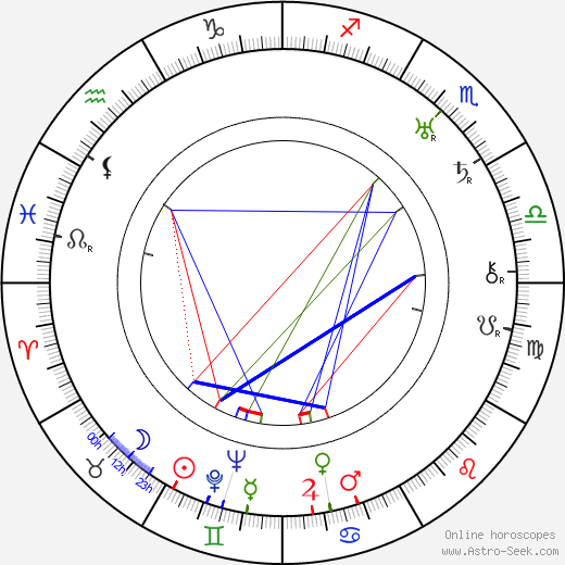Josef Křikava birth chart, Josef Křikava astro natal horoscope, astrology
