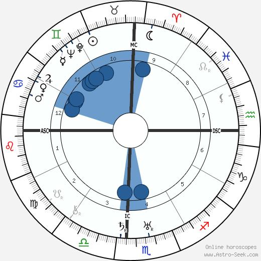 Lazaro Cardenas De Rio wikipedia, horoscope, astrology, instagram