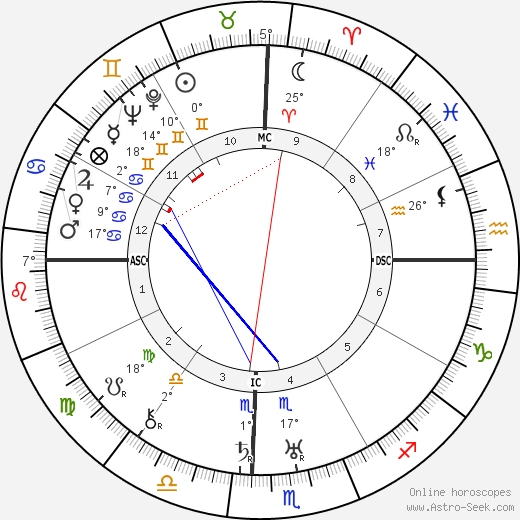 Lazaro Cardenas De Rio birth chart, biography, wikipedia 2018, 2019