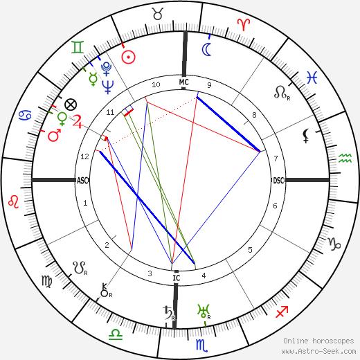 Lazaro Cardenas De Rio astro natal birth chart, Lazaro Cardenas De Rio horoscope, astrology