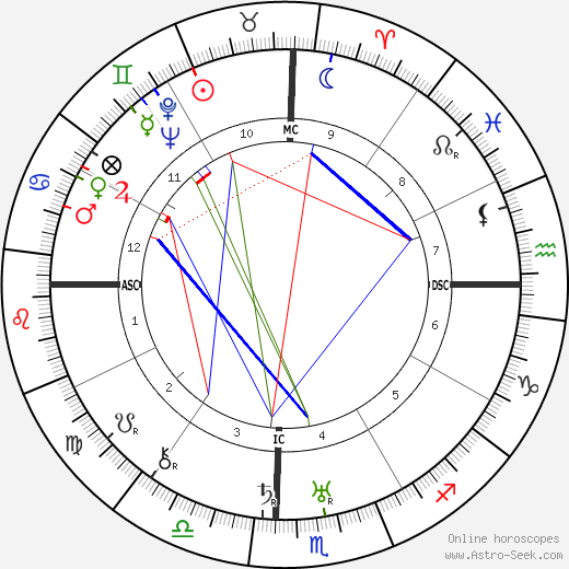 Lazaro Cardenas De Rio tema natale, oroscopo, Lazaro Cardenas De Rio oroscopi gratuiti, astrologia