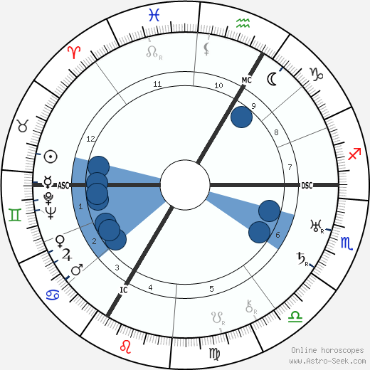 Maurice Lehmann wikipedia, horoscope, astrology, instagram