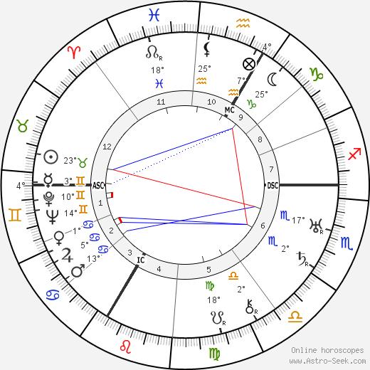 Maurice Lehmann birth chart, biography, wikipedia 2020, 2021