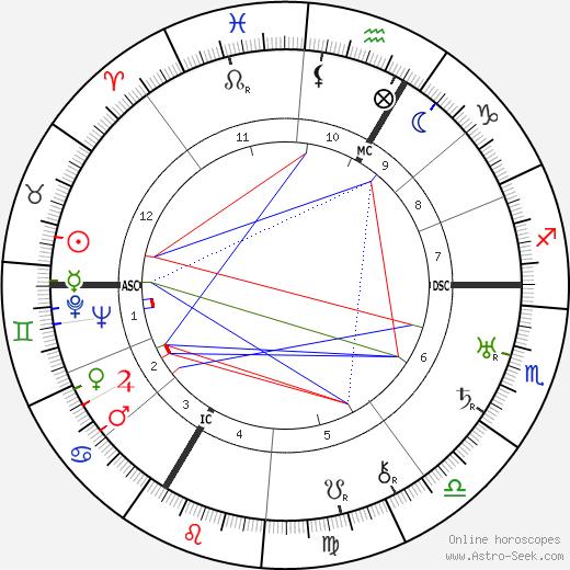 Maurice Lehmann birth chart, Maurice Lehmann astro natal horoscope, astrology
