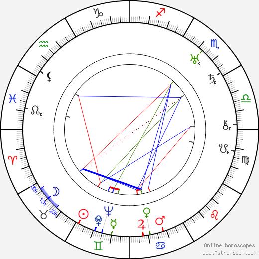 Noel M. Smith astro natal birth chart, Noel M. Smith horoscope, astrology