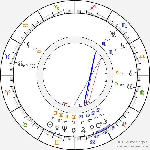 Paavo Paalu birth chart, biography, wikipedia 2019, 2020