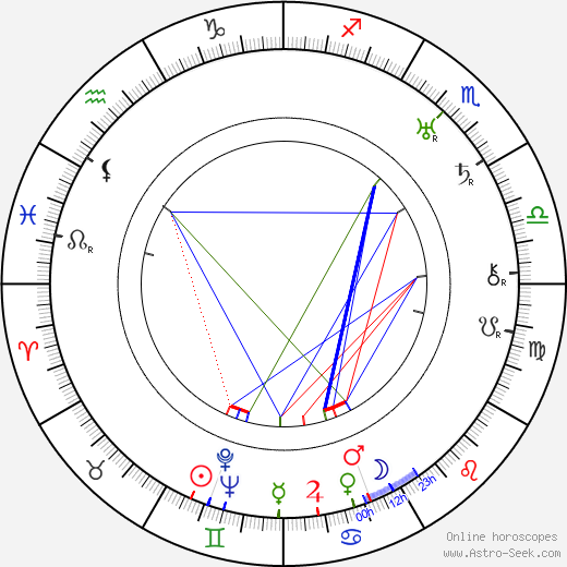 Paavo Paalu birth chart, Paavo Paalu astro natal horoscope, astrology