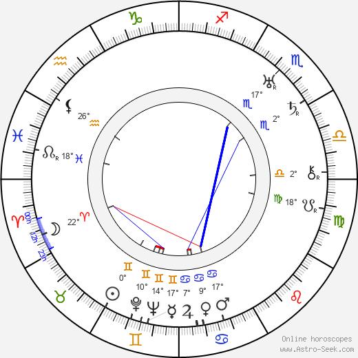 Panteleimon Sazonov birth chart, biography, wikipedia 2019, 2020