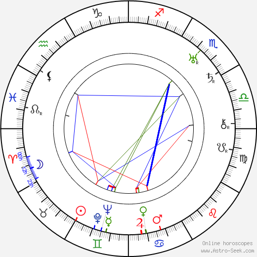 Panteleimon Sazonov birth chart, Panteleimon Sazonov astro natal horoscope, astrology