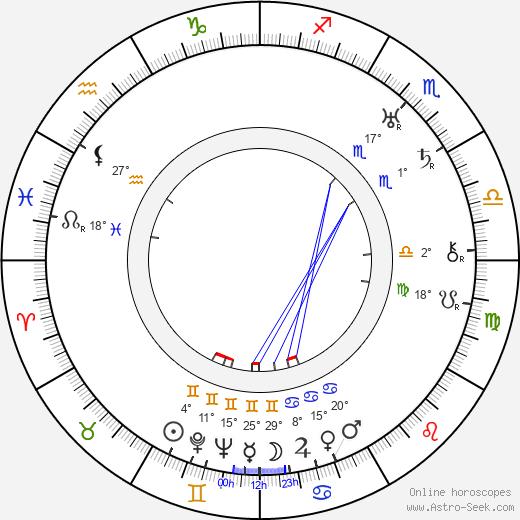 Paul Lukas birth chart, biography, wikipedia 2019, 2020