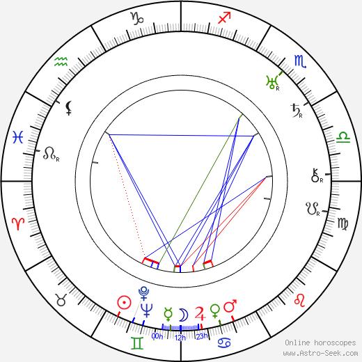 Paul Lukas birth chart, Paul Lukas astro natal horoscope, astrology