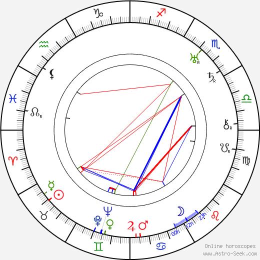 Ralph Murphy birth chart, Ralph Murphy astro natal horoscope, astrology