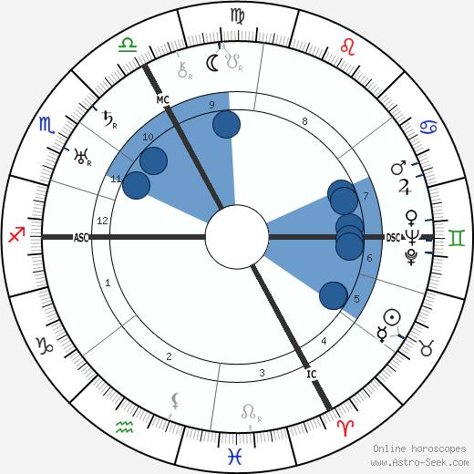 René Mayer wikipedia, horoscope, astrology, instagram