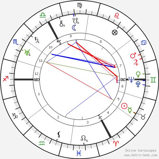 Рене Мейер René Mayer день рождения гороскоп, René Mayer Натальная карта онлайн