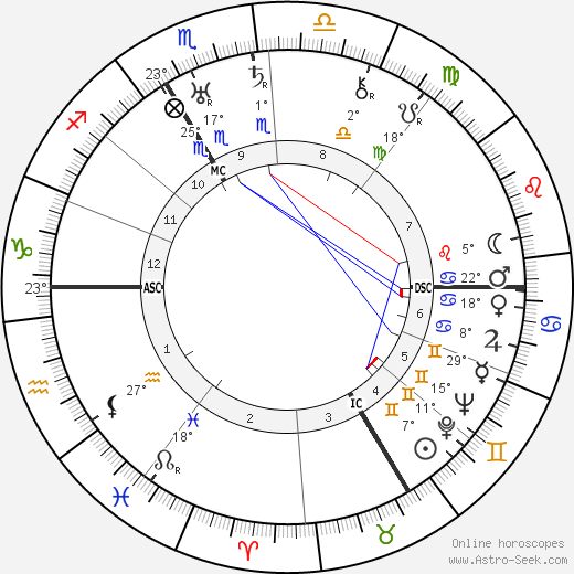 Rodolph Minkowski birth chart, biography, wikipedia 2019, 2020