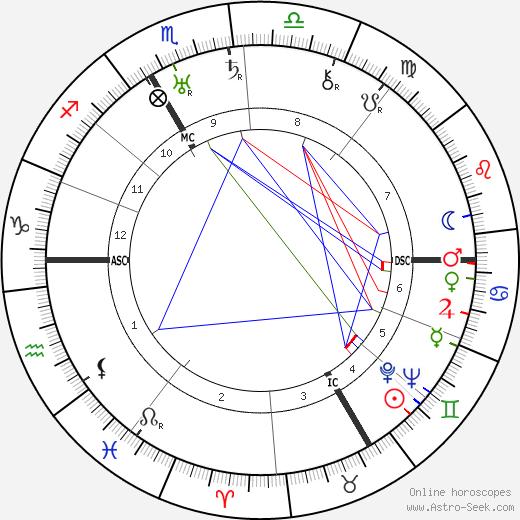 Rodolph Minkowski birth chart, Rodolph Minkowski astro natal horoscope, astrology