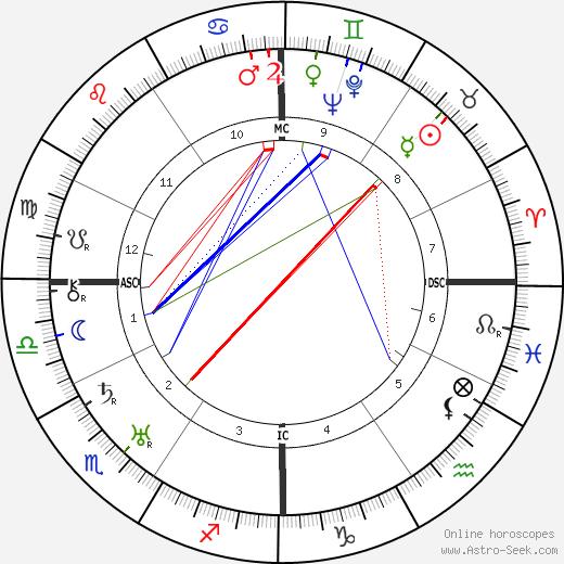 Рудольф Валентино Rudolph Valentino день рождения гороскоп, Rudolph Valentino Натальная карта онлайн