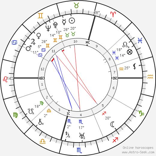 Toto Brugnon birth chart, biography, wikipedia 2019, 2020