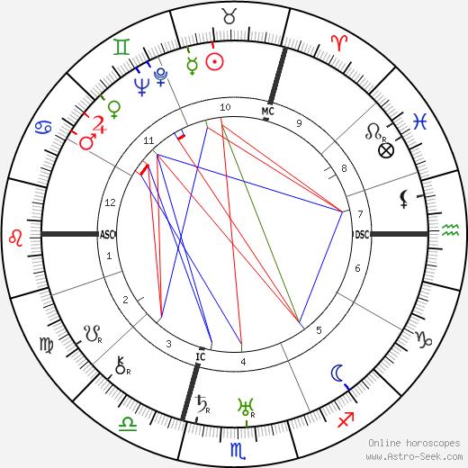 Toto Brugnon astro natal birth chart, Toto Brugnon horoscope, astrology