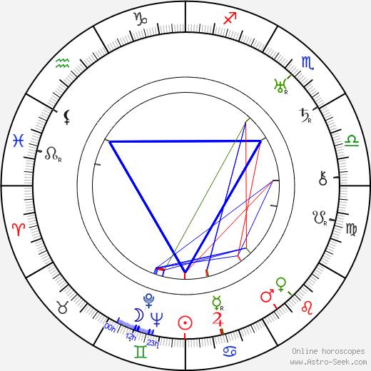 Alice Hechy birth chart, Alice Hechy astro natal horoscope, astrology