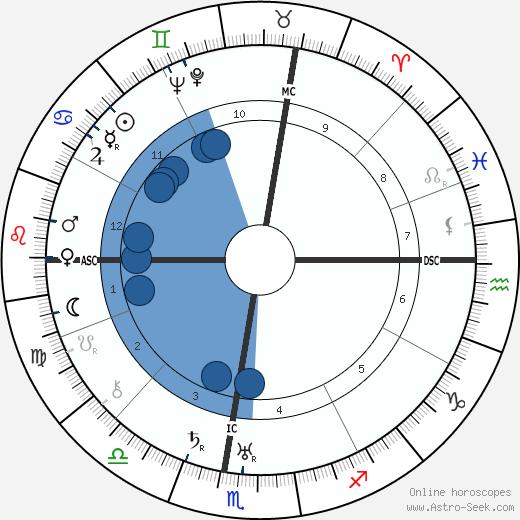 Anna Banti wikipedia, horoscope, astrology, instagram